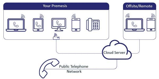 cloud-based telephony explained